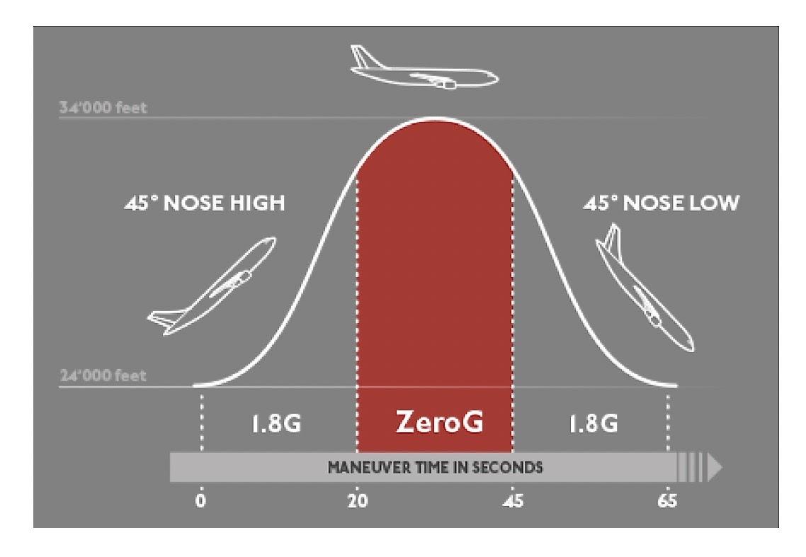 flight-profile