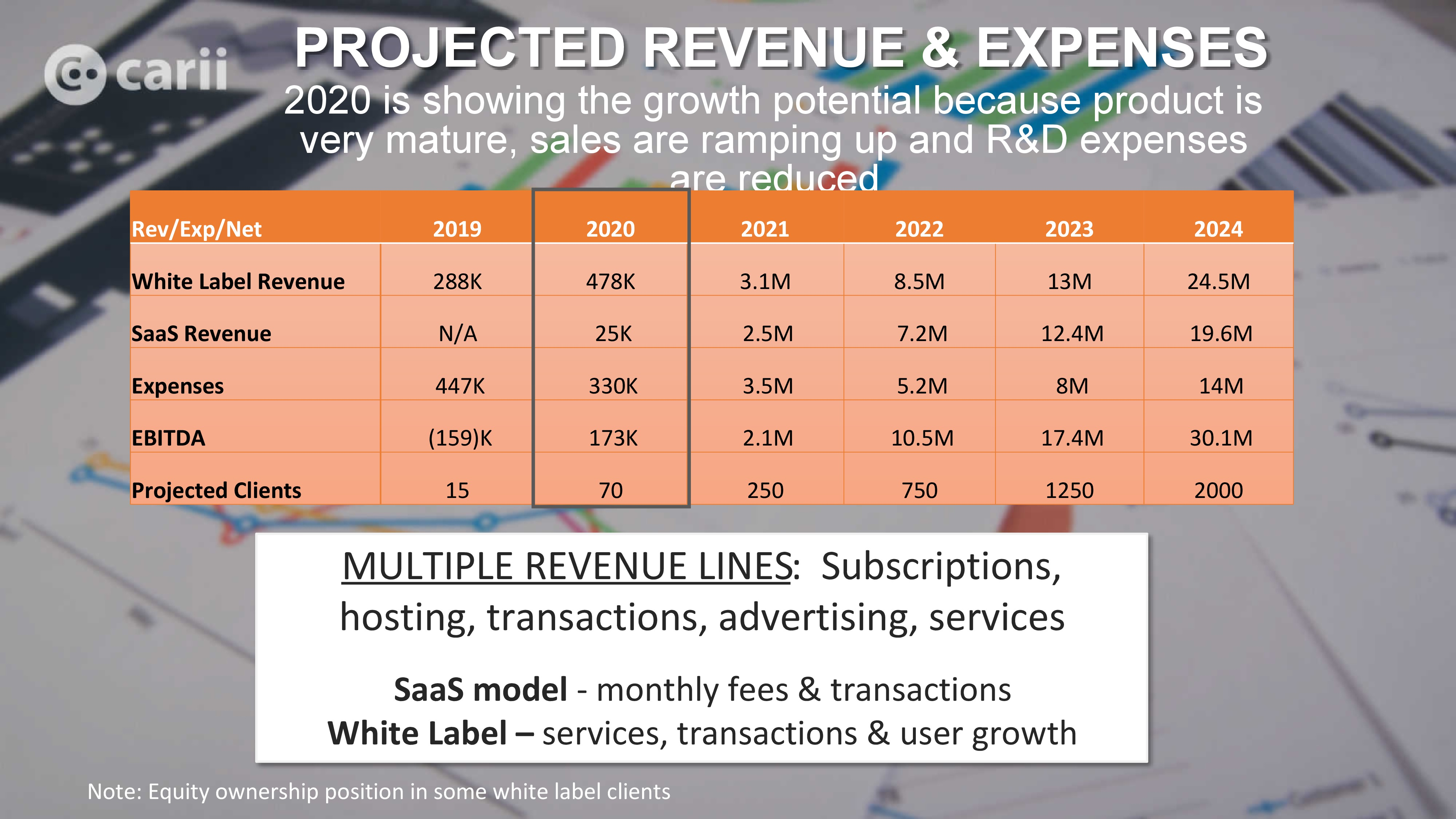 Projected revenue and expenses