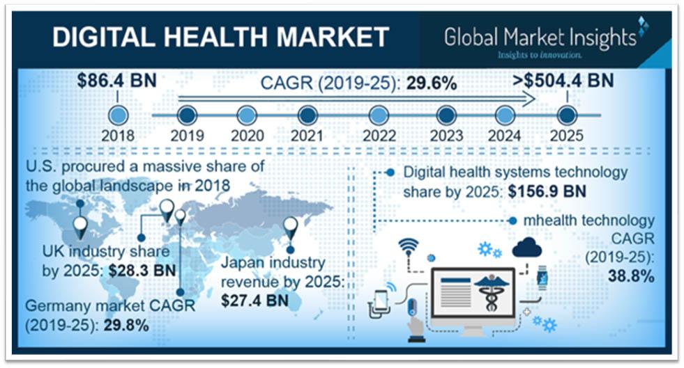 Digital health market