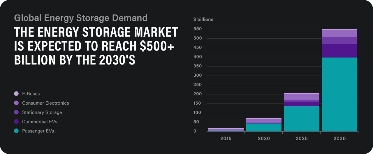 Global Energy Storage Demand