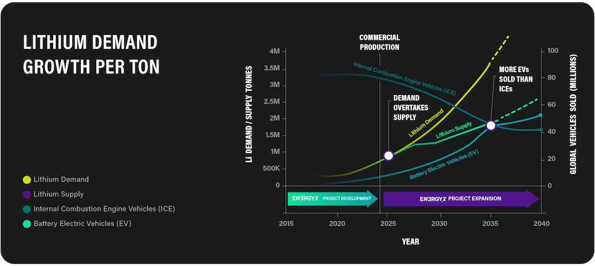 Lithium demand growth per ton
