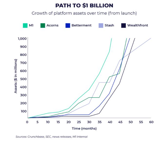 Path to $1 billion