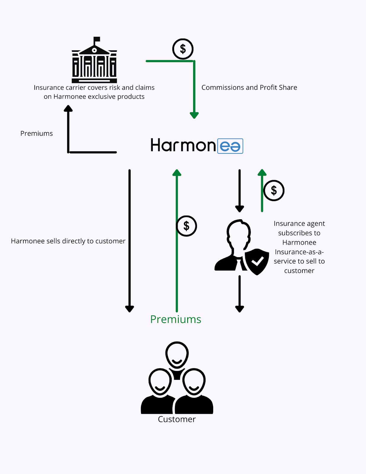 Harmonee's business model flow-chart