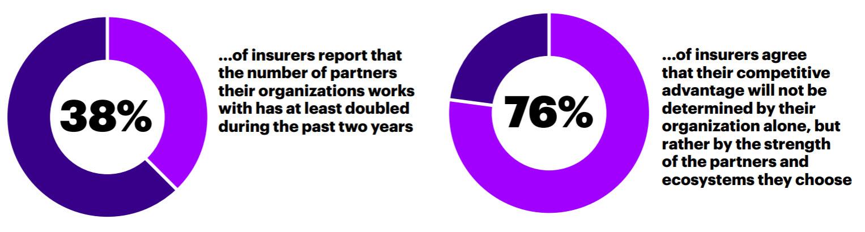 Accenture's Technology Vision 2018 Survey