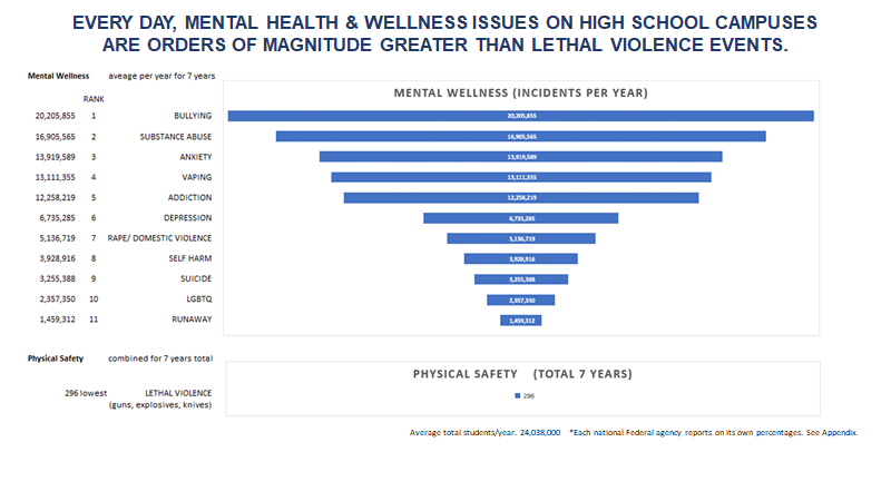 Mental Health & Wellness Incidents Per Year on High School Campuses by Order of Magnitude