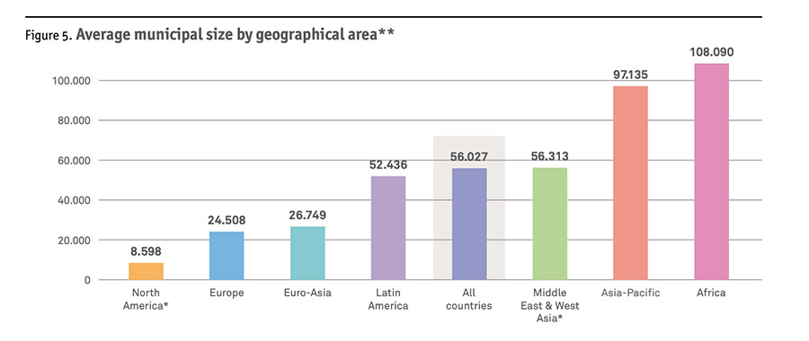Average municipal size by geographical area