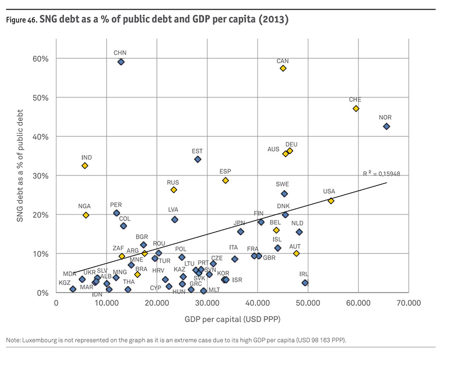 SNG debt as a % of public debt and GDP per capita (2013)