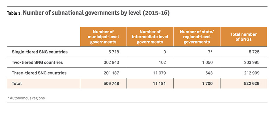 Number of subnational governments by level (2015-16)