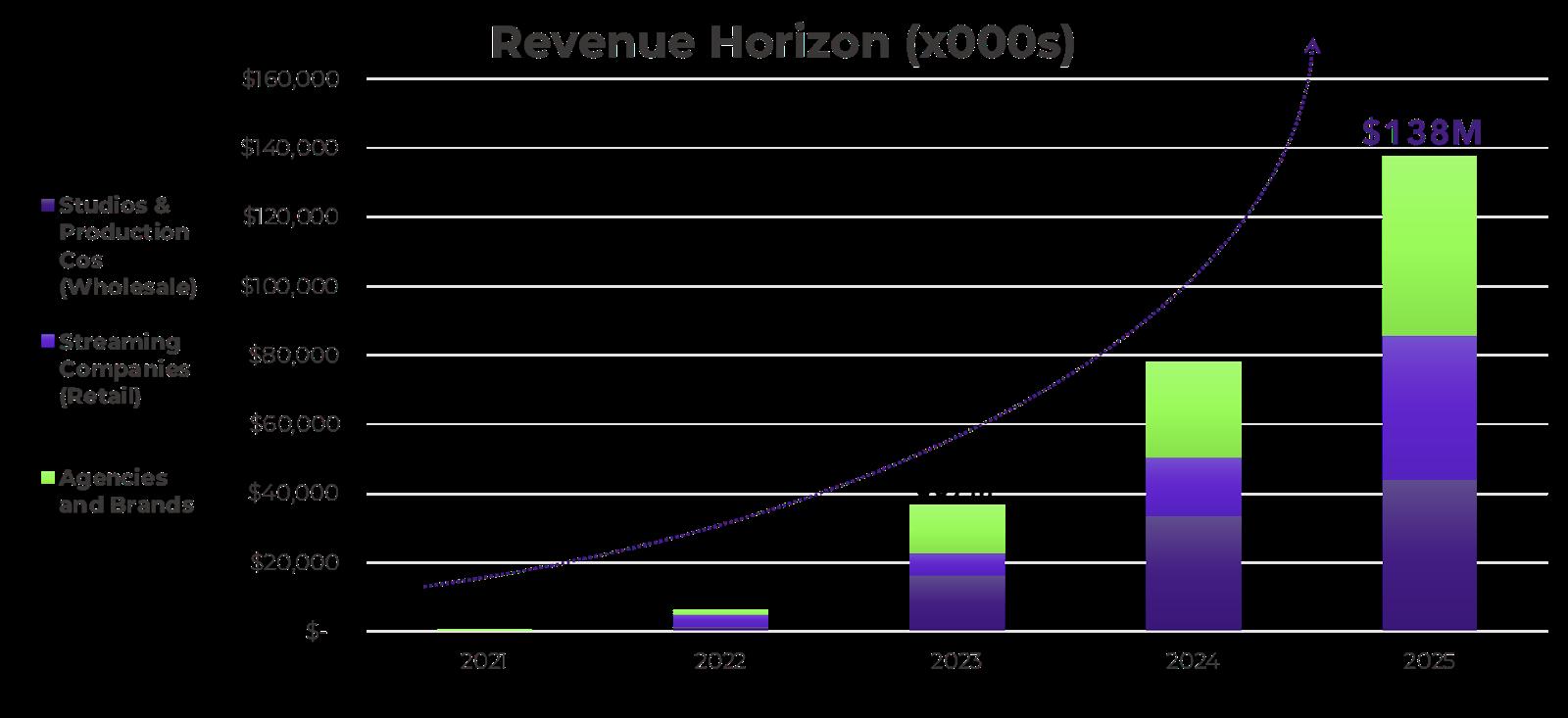 revenue-horizon