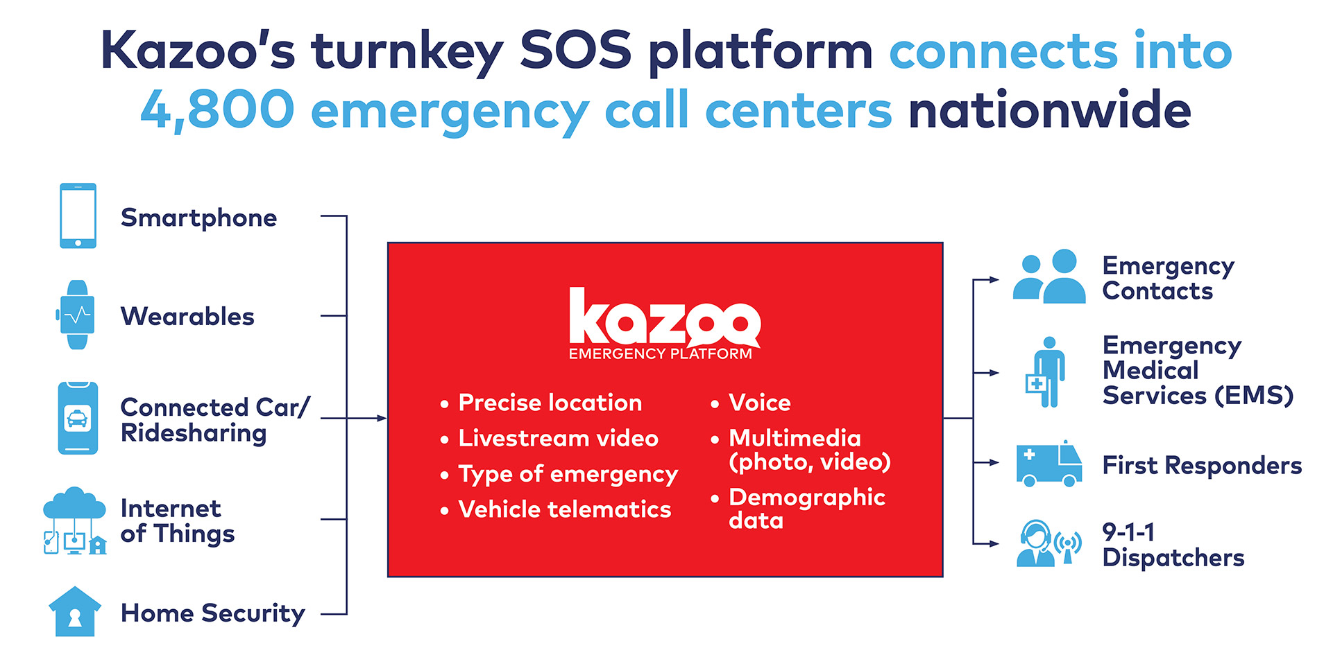 kazoo emergency platform