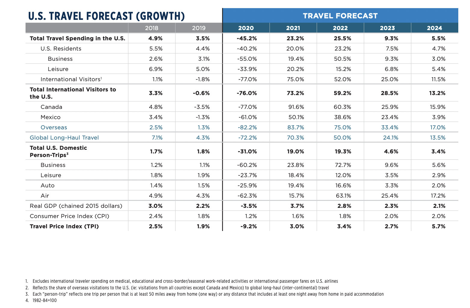 US Travel Forecast Growth