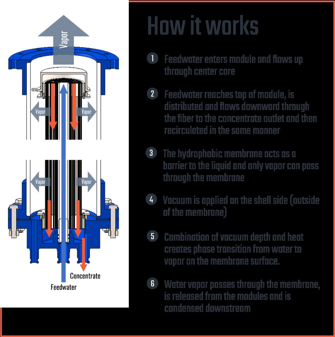 waste water breakdown - how it works