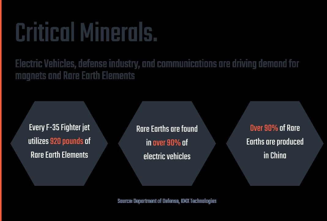 critical minerals market