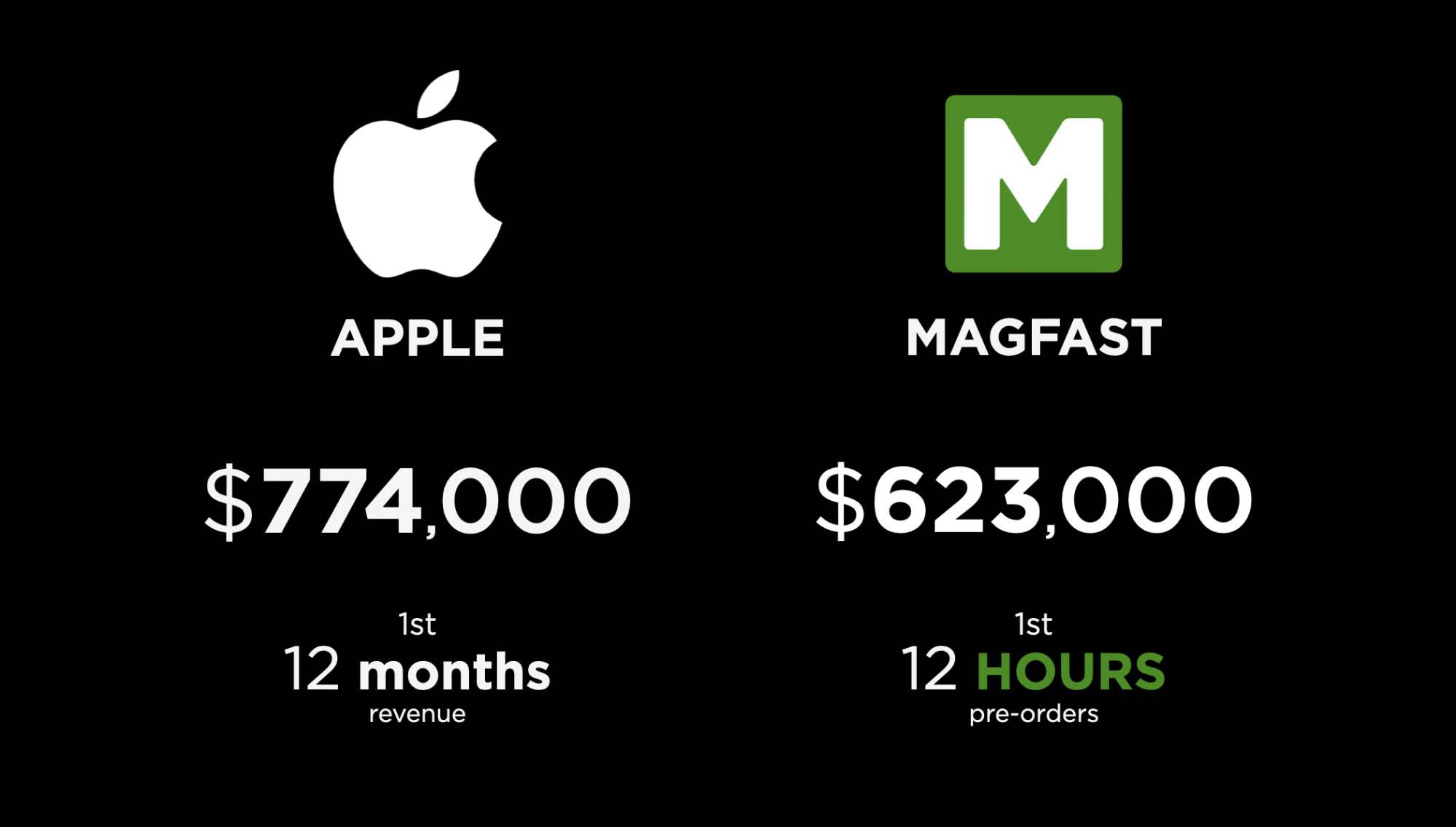 Apple - Magfast