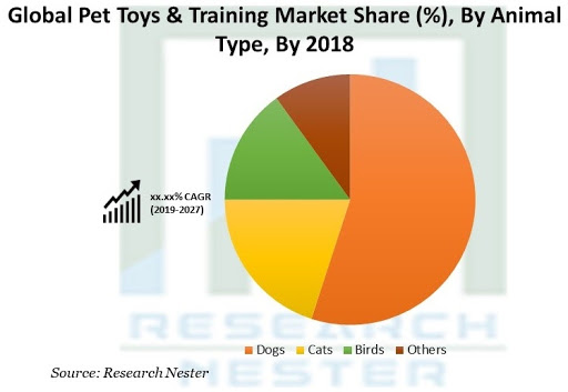 Global Market for Pet Toys by Animal