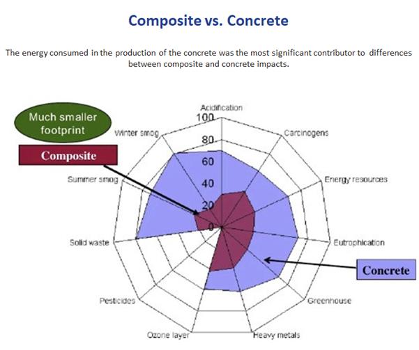 Composite vs. Concrete