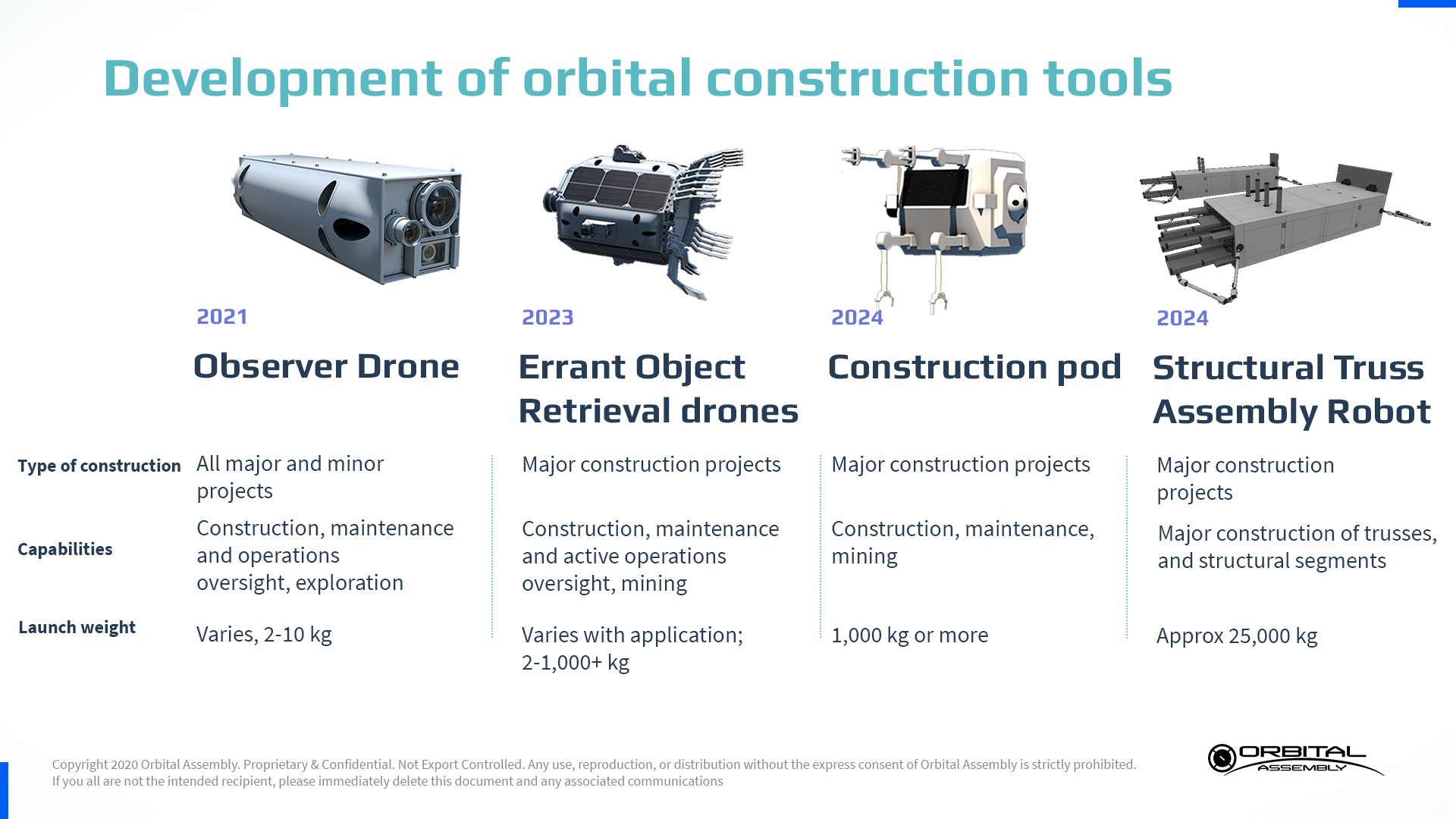 Development of orbital construction tools