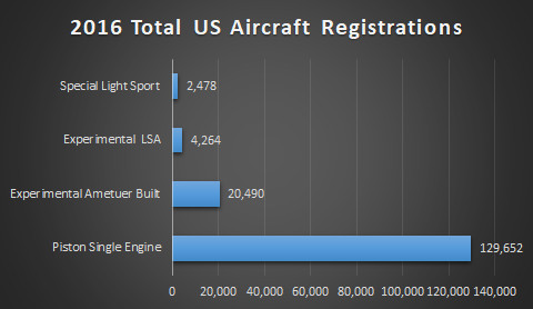 2016 Total US Aircraft Registrations