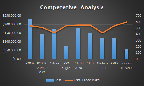 Competetive Analysis