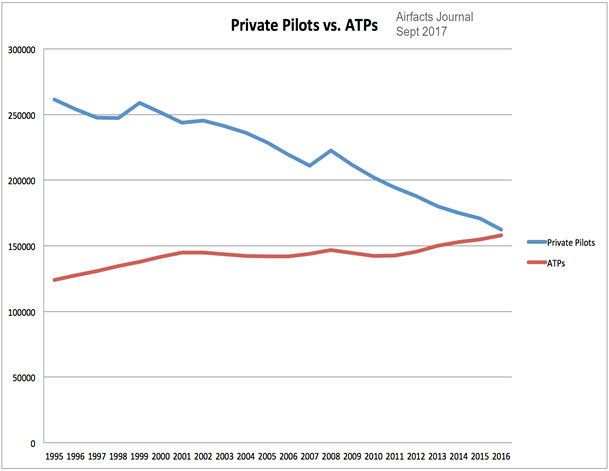 The decline in pilots, Private vs. Airline Transport Pilots (ATP)