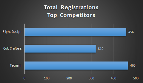 Total Registrations of Top Competitors