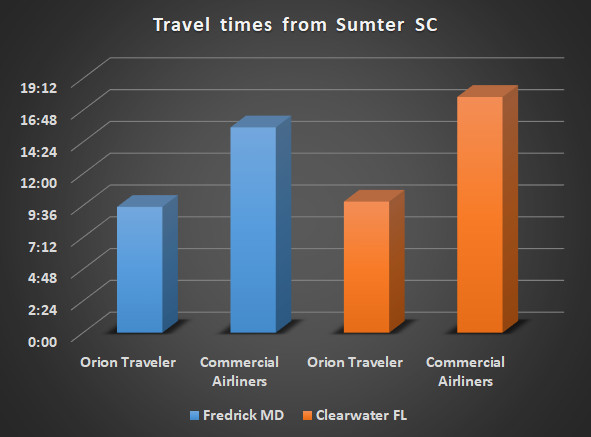 Private Aviation vs. Airliners, travel times, using the fastest routes and most efficient means of travel. The airlines only win if you are flying cross country and the experience is far better in your own plane.