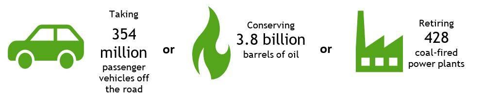 Potential carbon reduction