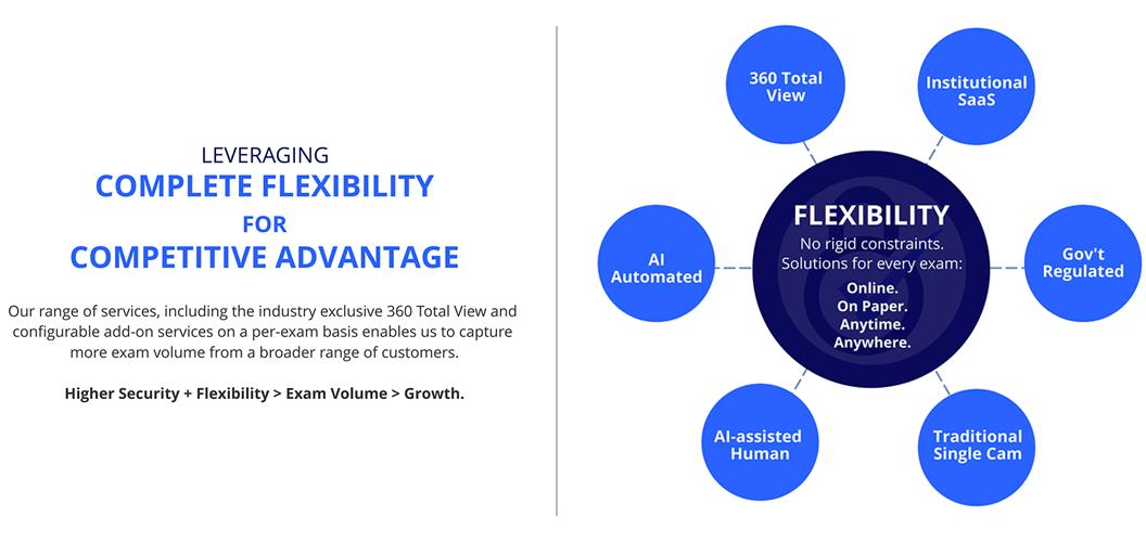 Leveraging Flexibility for Competitive Advantage