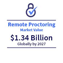 Remote Proctoring Market Value