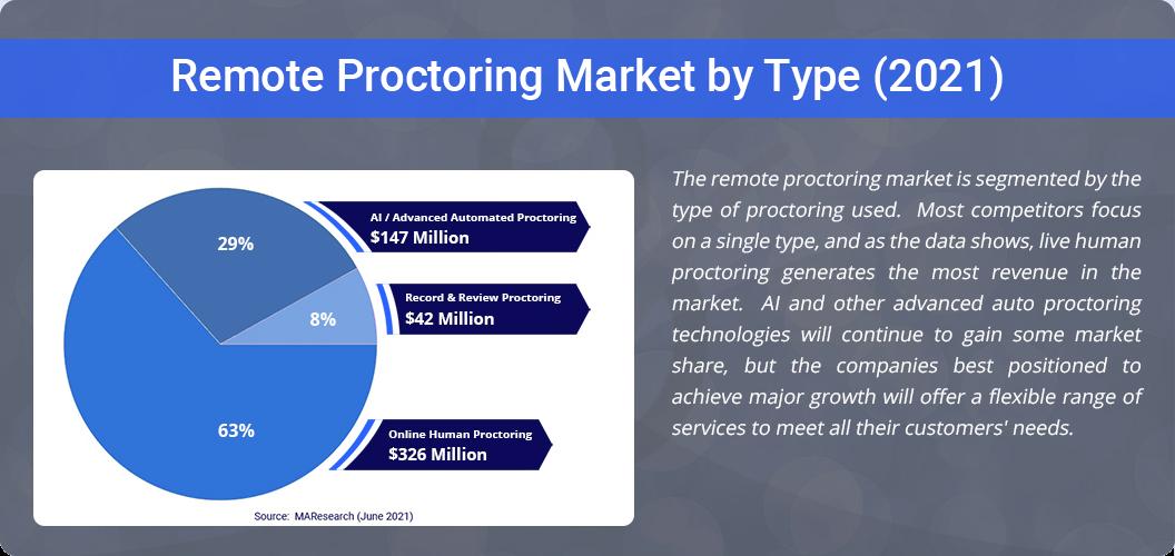 Remote Proctoring Market By Type 2021