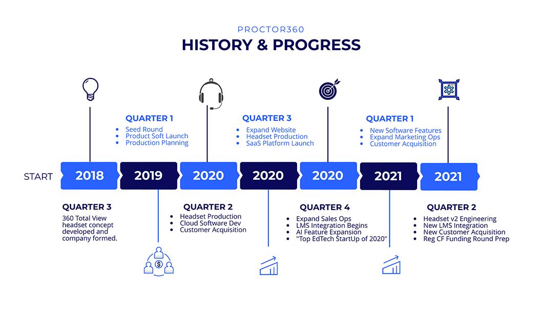 History & Progress