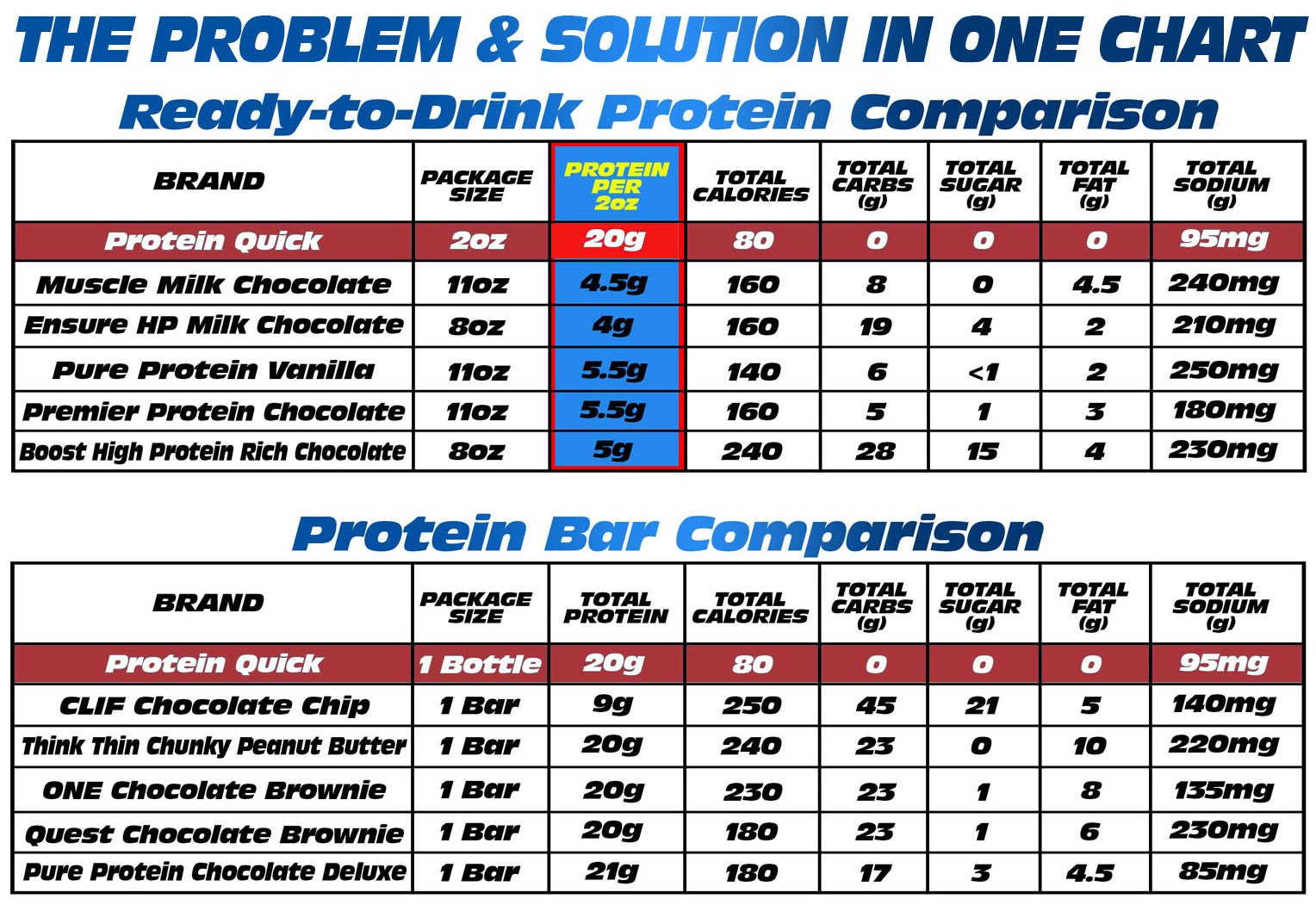 Protein Quick Nutritional Facts