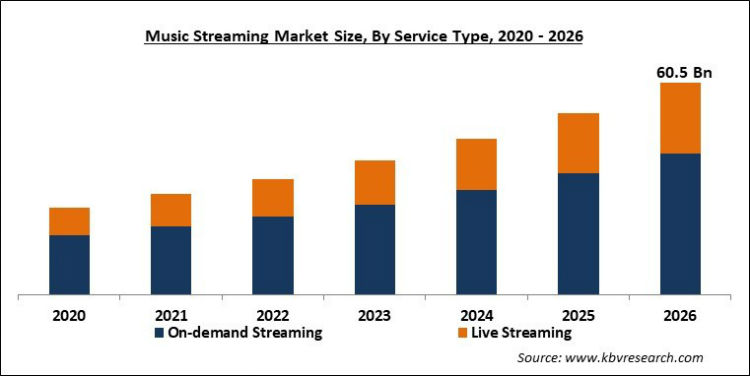 Music streaming revenue projection