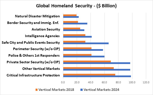 global-homeland-security