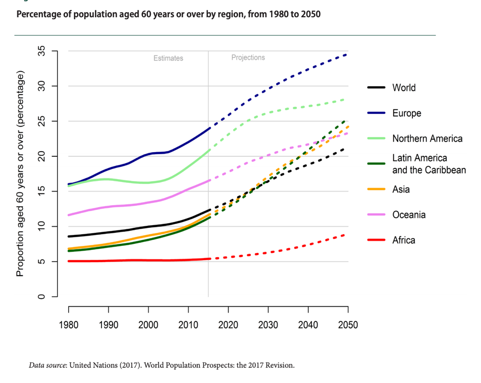Percentage of population aged 60 years or over by region from 1980 to 2050