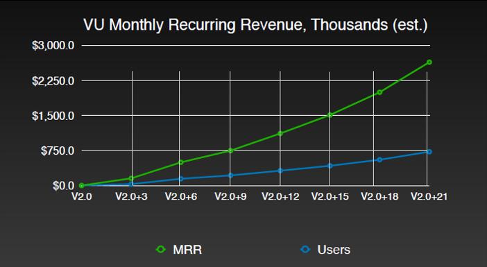 VU Monthly Recurring Revenue