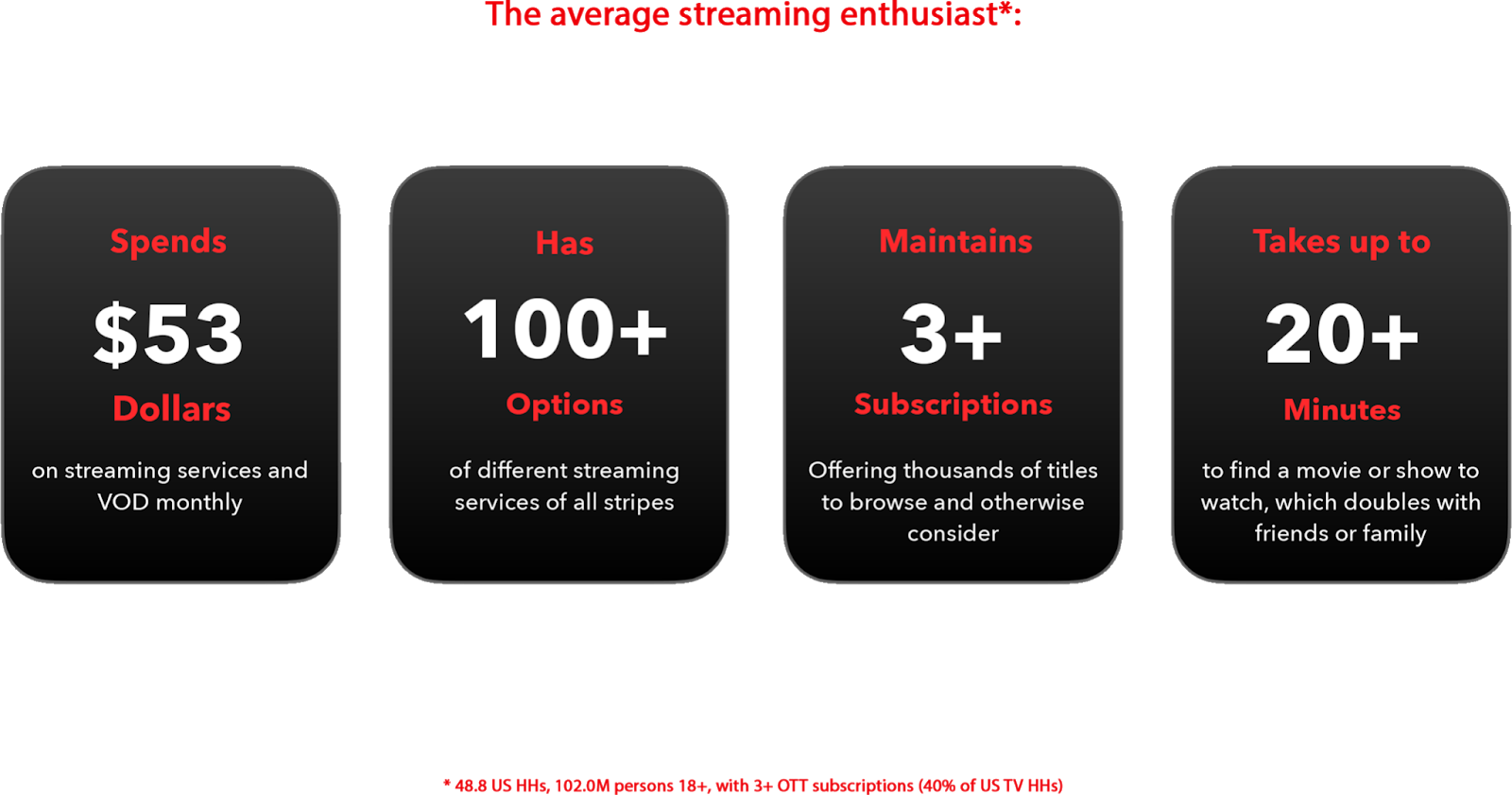 Statistic on Online Media Streaming