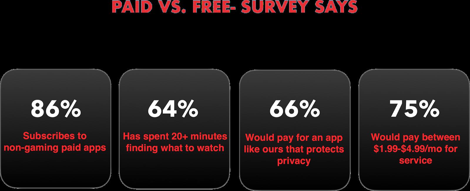 VU Statistic on Online Media Streaming